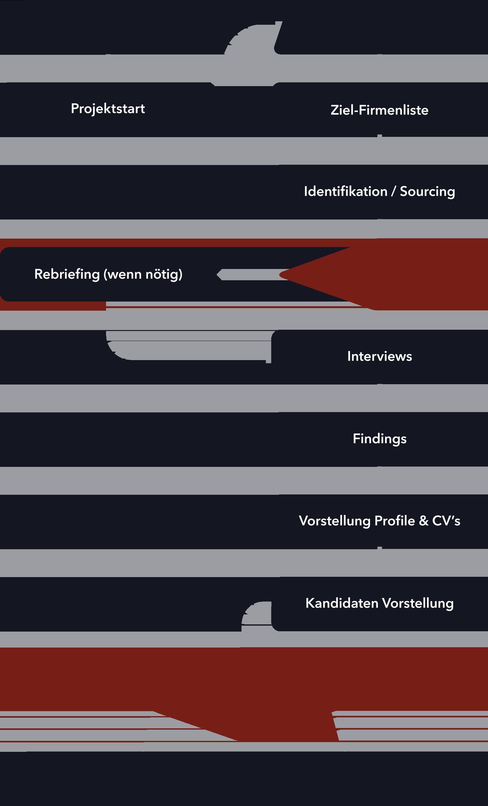 Der Prozess zum kwp executive search Service in Hamburg Deutschland.
